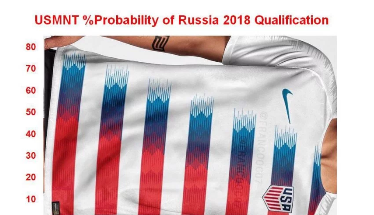 Why Did USA Miss the World Cup?